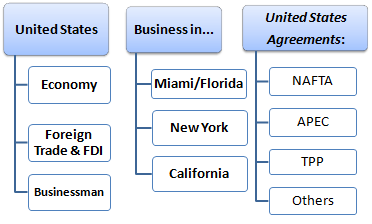 US Business
