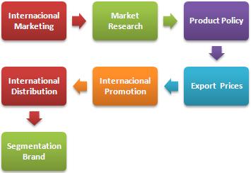 Диплом международный маркетинг е обучение Экспортные цены Диплом в области международного маркетинга